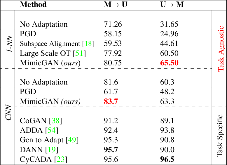 Figure 2 for MimicGAN: Robust Projection onto Image Manifolds with Corruption Mimicking