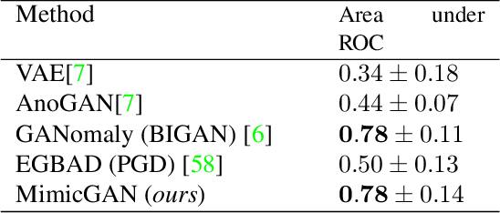 Figure 4 for MimicGAN: Robust Projection onto Image Manifolds with Corruption Mimicking