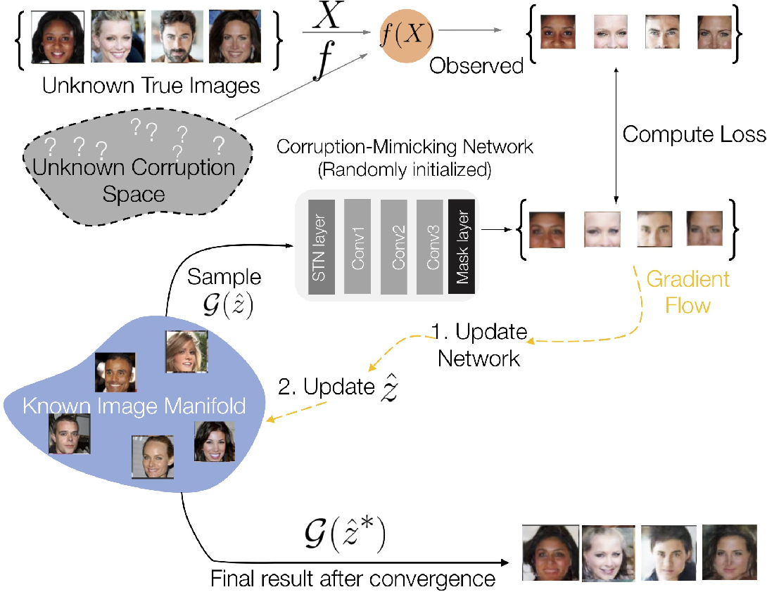 Figure 3 for MimicGAN: Robust Projection onto Image Manifolds with Corruption Mimicking