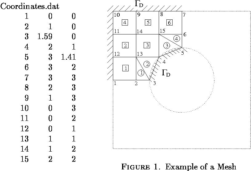 Remarks around 50 lines of Matlab: short finite element