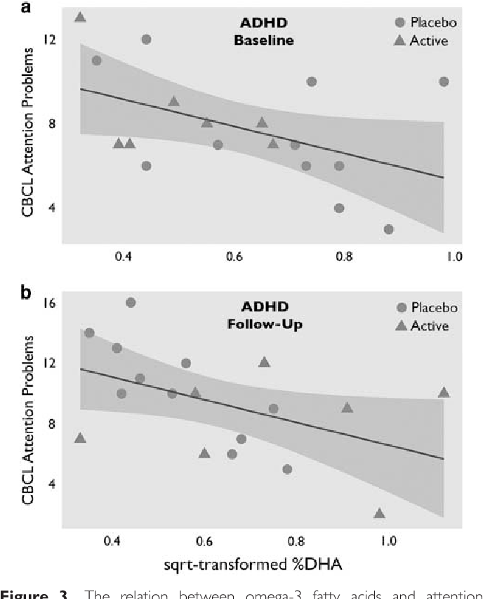 Adhd And Diet Effect Of Omega 3 Fatty >> Figure 3 From Reduced Symptoms Of Inattention After Dietary Omega 3