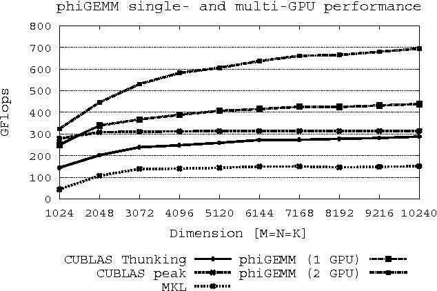 Figure 1 from phiGEMM: A CPU-GPU Library for Porting Quantum