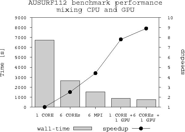 Figure 6 from phiGEMM: A CPU-GPU Library for Porting Quantum