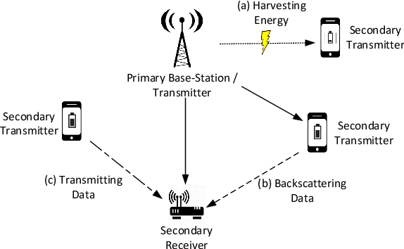Figure 1 for Cognitive Radio Network Throughput Maximization with Deep Reinforcement Learning