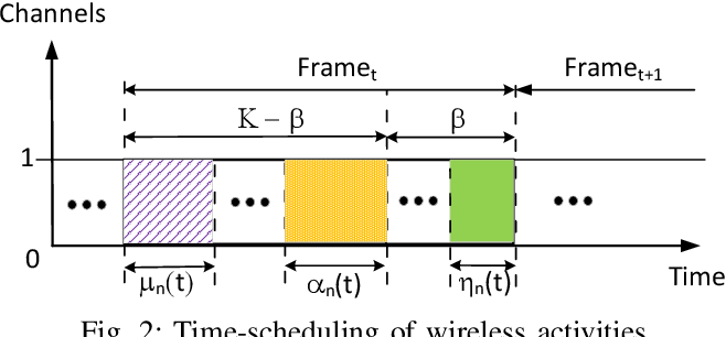 Figure 2 for Cognitive Radio Network Throughput Maximization with Deep Reinforcement Learning