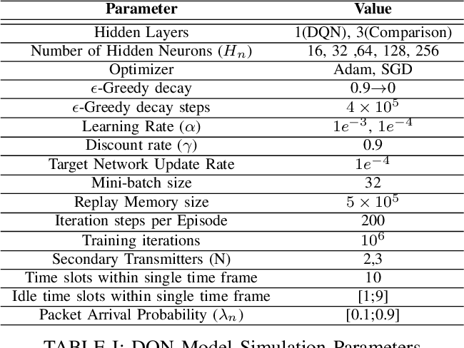 Figure 3 for Cognitive Radio Network Throughput Maximization with Deep Reinforcement Learning