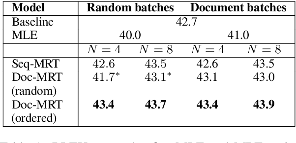 Figure 2 for Using Context in Neural Machine Translation Training Objectives