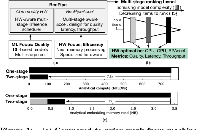 Figure 1 for RecPipe: Co-designing Models and Hardware to Jointly Optimize Recommendation Quality and Performance