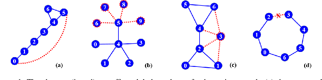 Figure 1 for DynWalks: Global Topology and Recent Changes Awareness Dynamic Network Embedding
