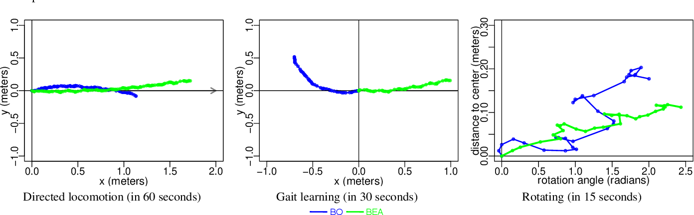 Figure 2 for Time Efficiency in Optimization with a Bayesian-Evolutionary Algorithm