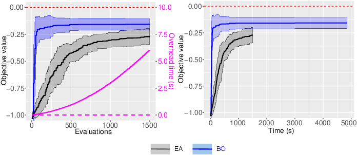 Figure 1 for Time Efficiency in Optimization with a Bayesian-Evolutionary Algorithm