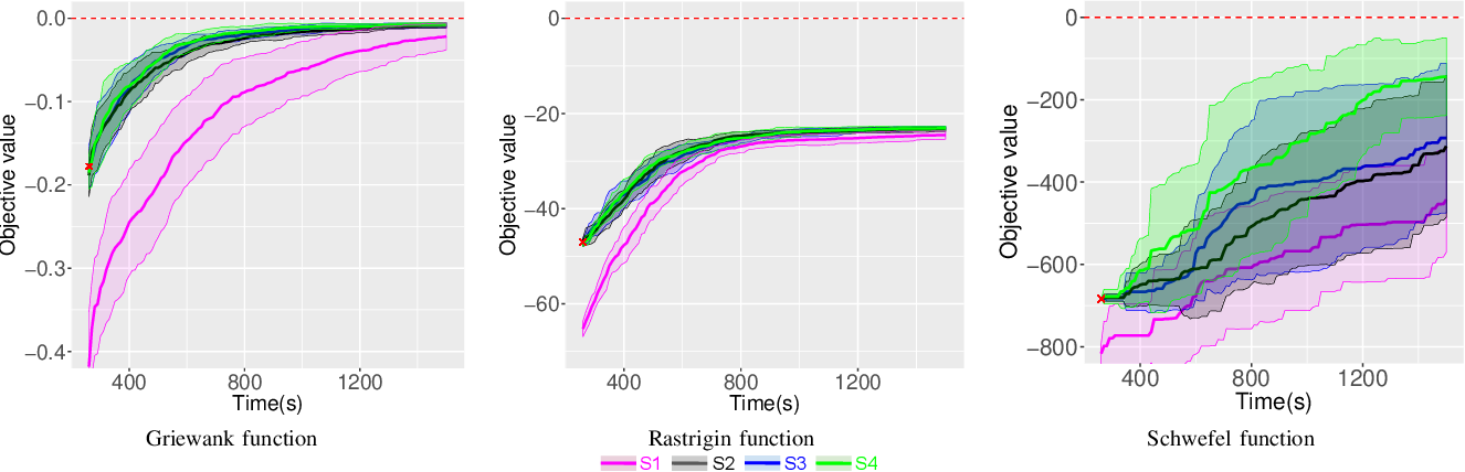 Figure 4 for Time Efficiency in Optimization with a Bayesian-Evolutionary Algorithm