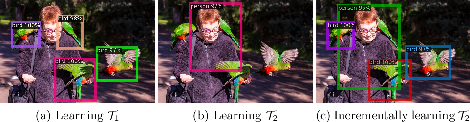 Figure 1 for Incremental Object Detection via Meta-Learning