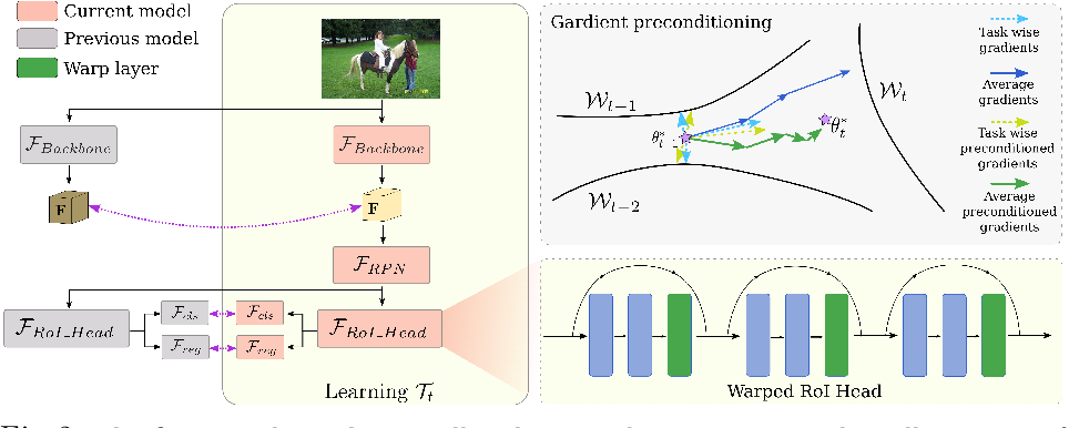 Figure 3 for Incremental Object Detection via Meta-Learning