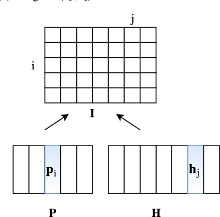 Figure 1 for End-Task Oriented Textual Entailment via Deep Explorations of Inter-Sentence Interactions