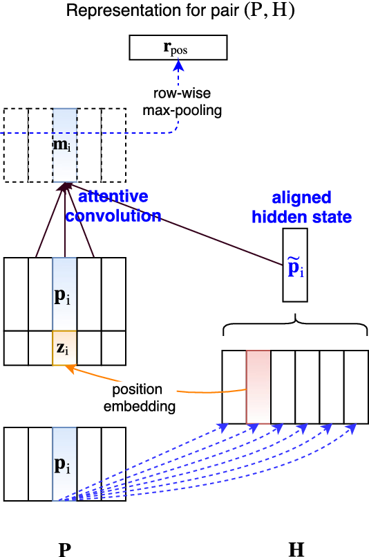 Figure 3 for End-Task Oriented Textual Entailment via Deep Explorations of Inter-Sentence Interactions