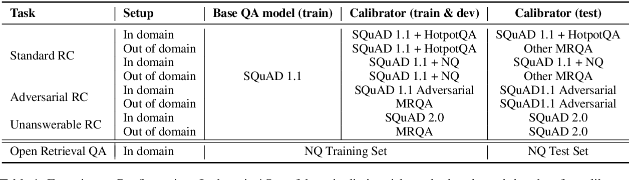 Figure 1 for Knowing More About Questions Can Help: Improving Calibration in Question Answering