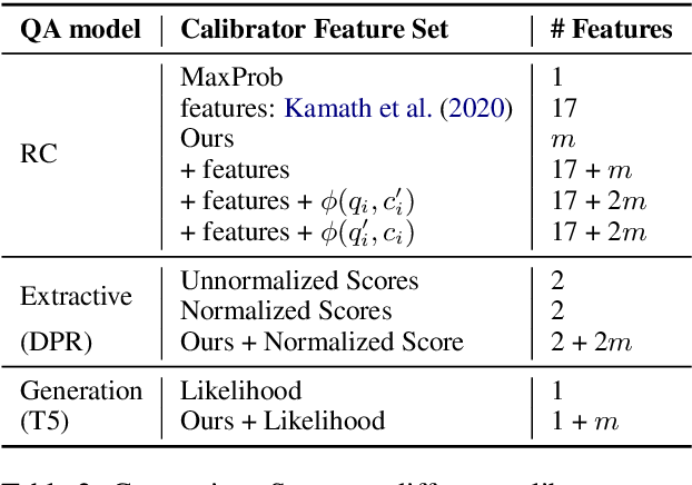 Figure 3 for Knowing More About Questions Can Help: Improving Calibration in Question Answering