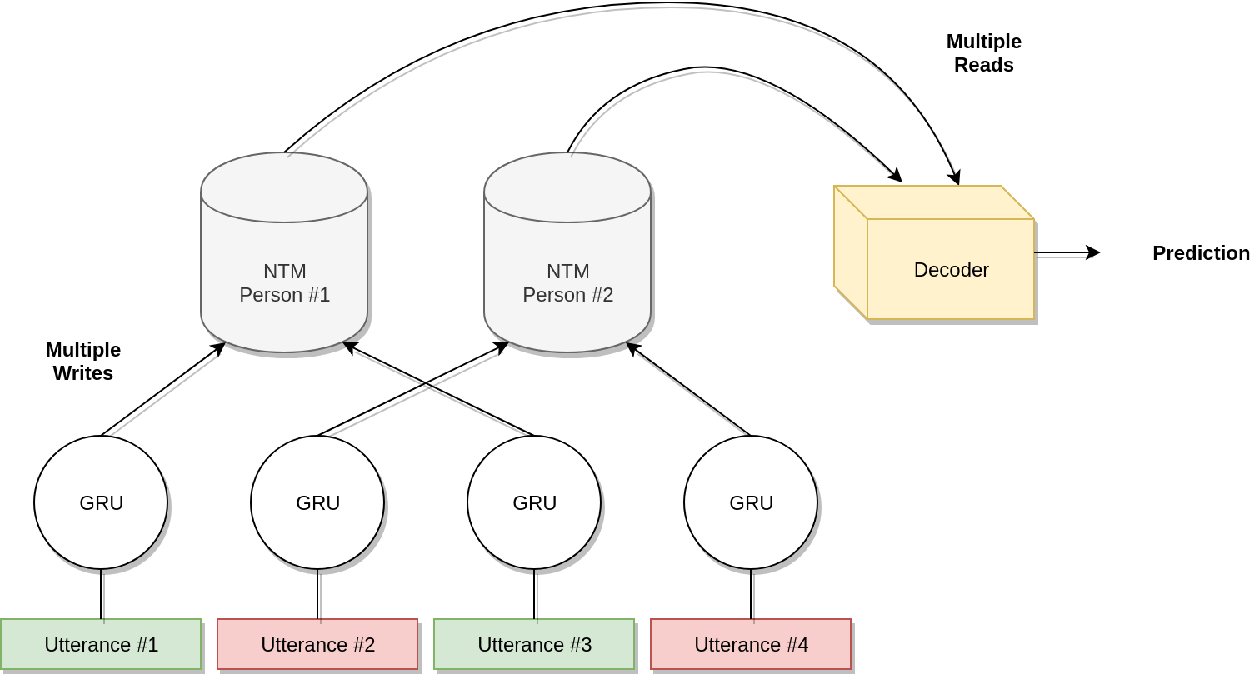 Figure 1 for Memory-Augmented Recurrent Networks for Dialogue Coherence