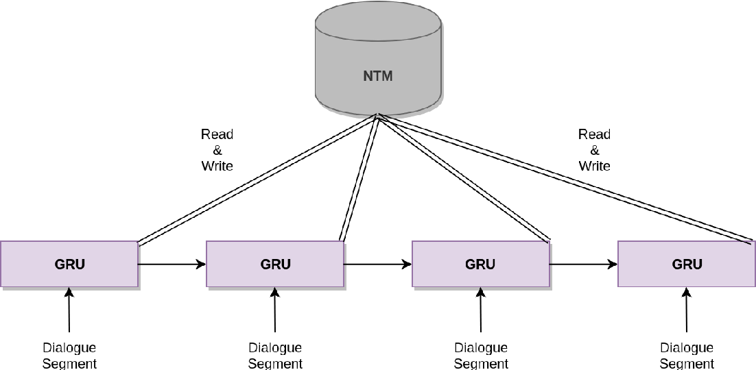 Figure 3 for Memory-Augmented Recurrent Networks for Dialogue Coherence
