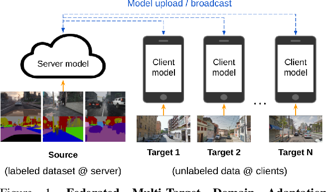 Figure 1 for Federated Multi-Target Domain Adaptation