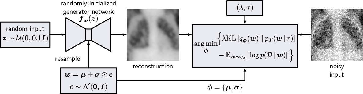 Figure 1 for Cold Posteriors Improve Bayesian Medical Image Post-Processing