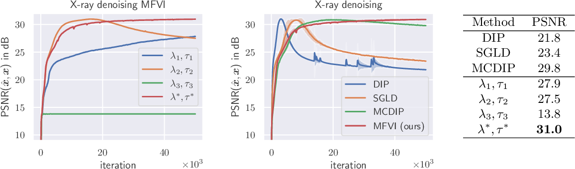 Figure 3 for Cold Posteriors Improve Bayesian Medical Image Post-Processing
