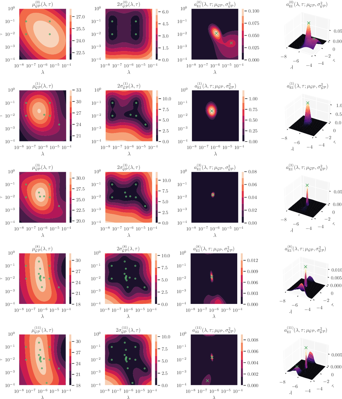 Figure 4 for Cold Posteriors Improve Bayesian Medical Image Post-Processing