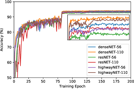Figure 1 for Exploiting Nontrivial Connectivity for Automatic Speech Recognition