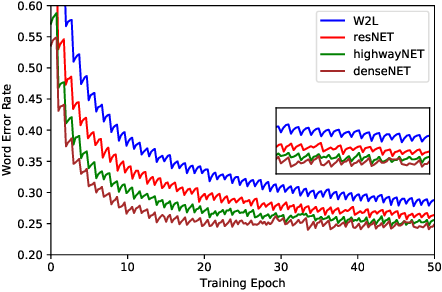 Figure 2 for Exploiting Nontrivial Connectivity for Automatic Speech Recognition