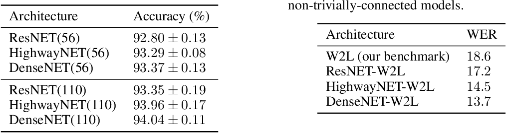 Figure 3 for Exploiting Nontrivial Connectivity for Automatic Speech Recognition