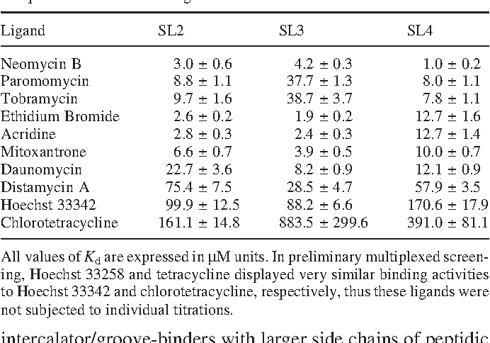Table 1. Summary of dissociation constants (Kd's) determined for stem–loop complexes with individual ligands