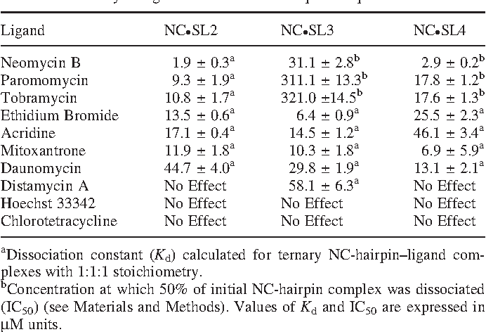 Table 2. Summary of ligand effects on NC-hairpin complexes