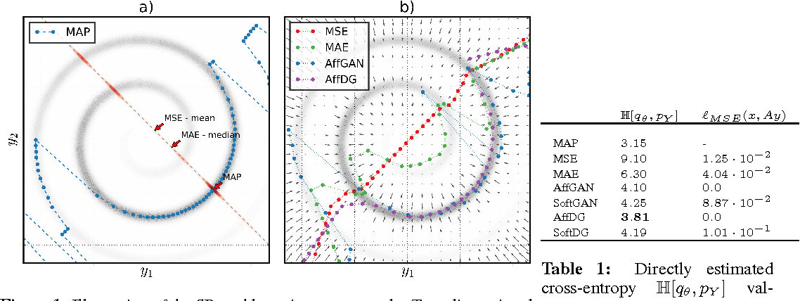 Figure 1 for Amortised MAP Inference for Image Super-resolution