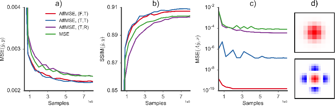Figure 2 for Amortised MAP Inference for Image Super-resolution