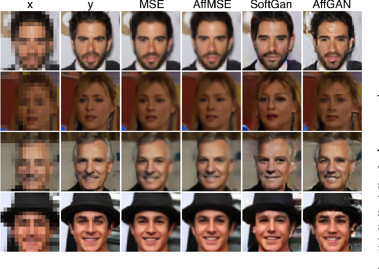 Figure 3 for Amortised MAP Inference for Image Super-resolution