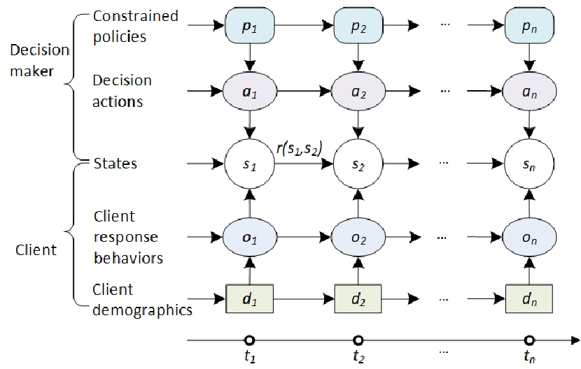 Figure 1 for Personalized next-best action recommendation with multi-party interaction learning for automated decision-making