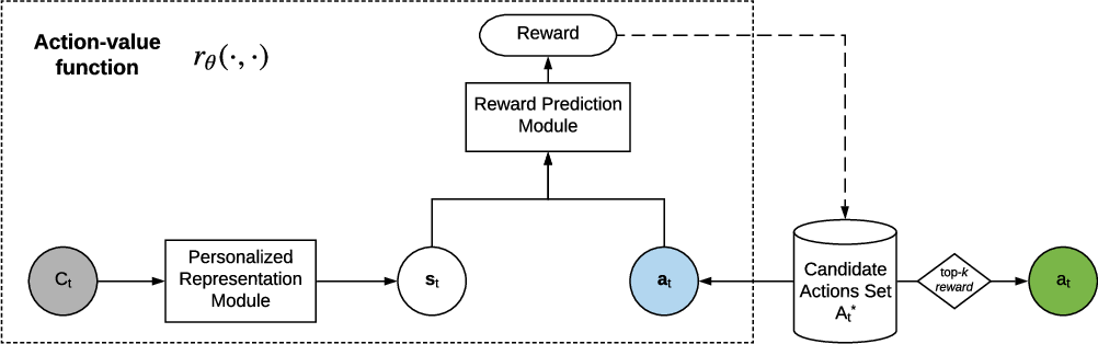 Figure 3 for Personalized next-best action recommendation with multi-party interaction learning for automated decision-making