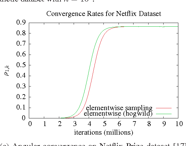 Figure 1 for Global Convergence of Stochastic Gradient Descent for Some Non-convex Matrix Problems