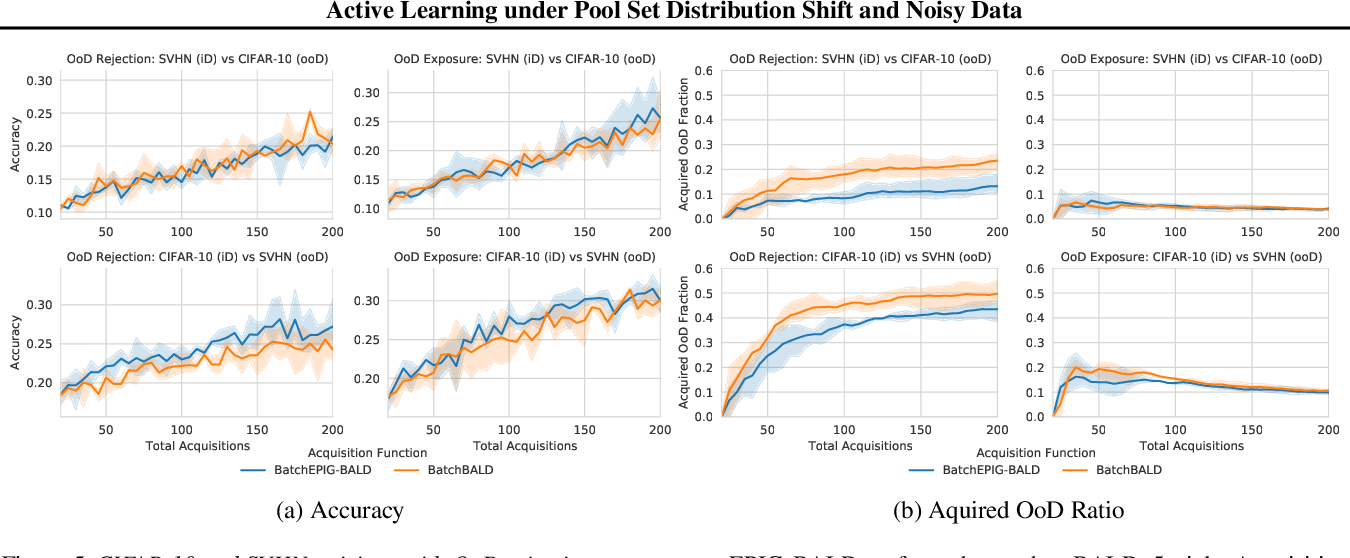 Figure 4 for Active Learning under Pool Set Distribution Shift and Noisy Data