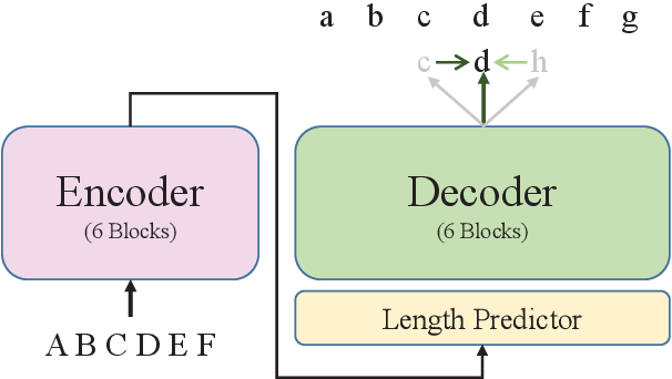 Figure 1 for LAVA NAT: A Non-Autoregressive Translation Model with Look-Around Decoding and Vocabulary Attention