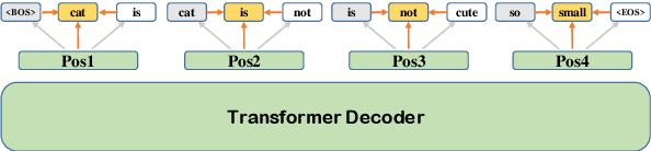 Figure 3 for LAVA NAT: A Non-Autoregressive Translation Model with Look-Around Decoding and Vocabulary Attention