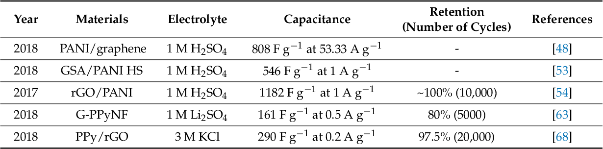 PDF] A Review of Supercapacitors Based on Graphene and Redox