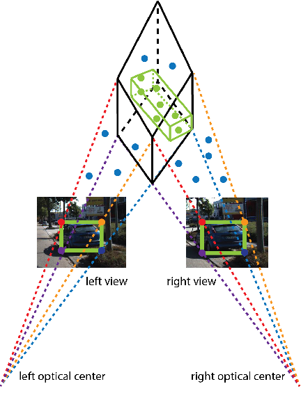 Figure 1 for Stereo Frustums: A Siamese Pipeline for 3D Object Detection