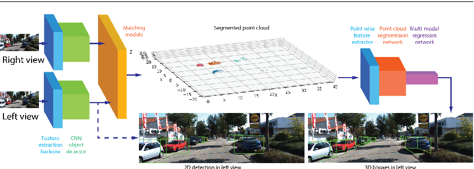 Figure 3 for Stereo Frustums: A Siamese Pipeline for 3D Object Detection