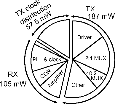 Figure 16 From A 104 Mux And 410 Demux Gearbox Lsi For 100 Gigabit
