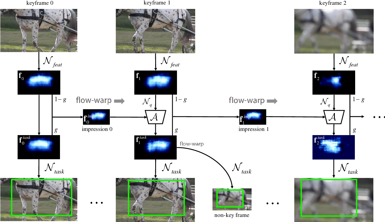 Figure 1 for Impression Network for Video Object Detection
