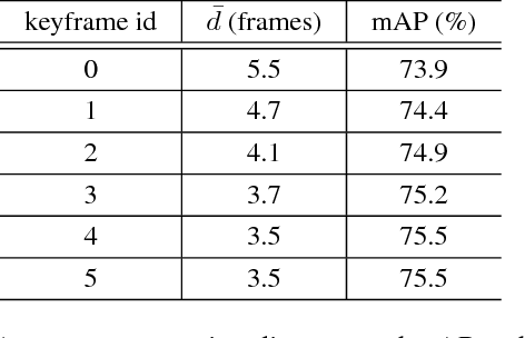 Figure 4 for Impression Network for Video Object Detection