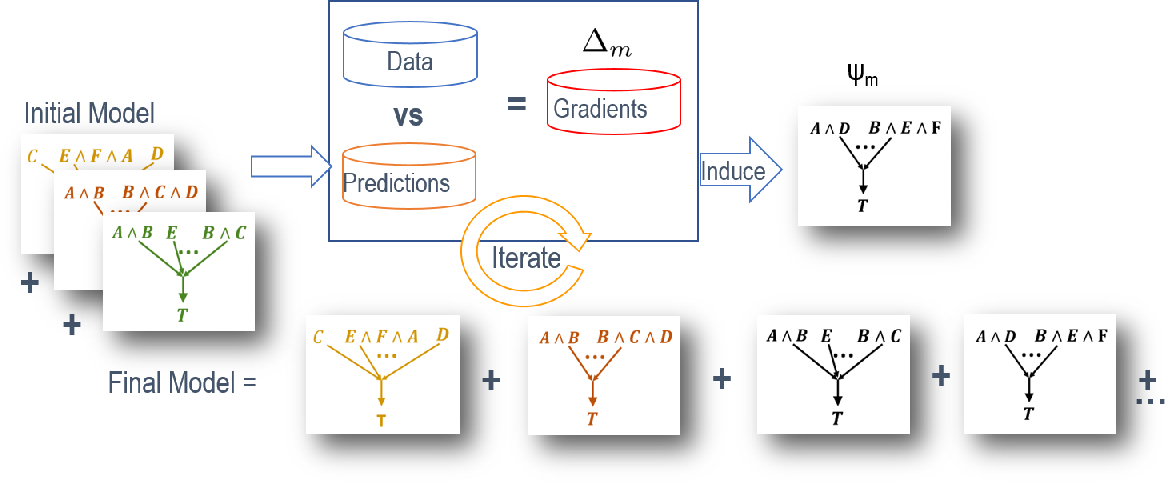 Figure 1 for Structure Learning for Relational Logistic Regression: An Ensemble Approach