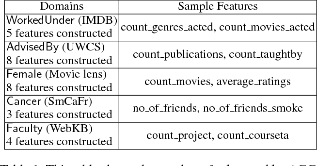 Figure 2 for Structure Learning for Relational Logistic Regression: An Ensemble Approach